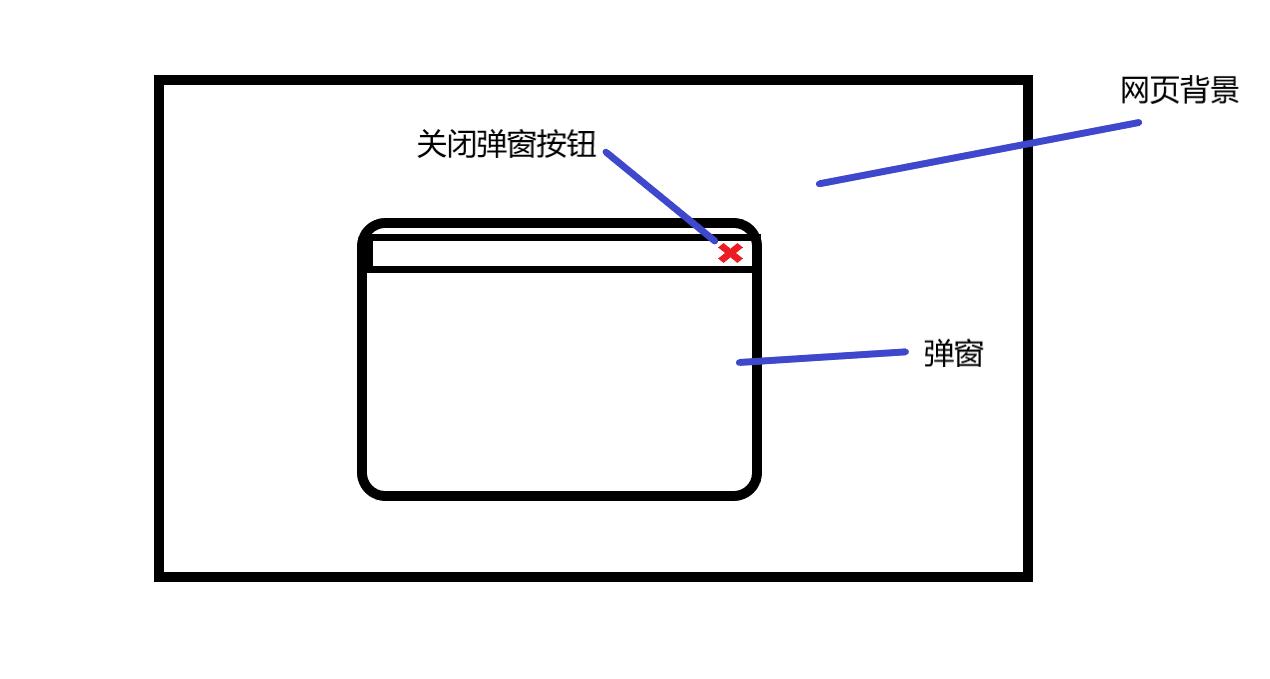利用css和js实现带关闭按钮弹窗 css+js弹窗